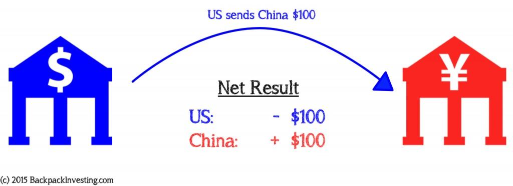 Balance of Trade - Scenario 02 FX