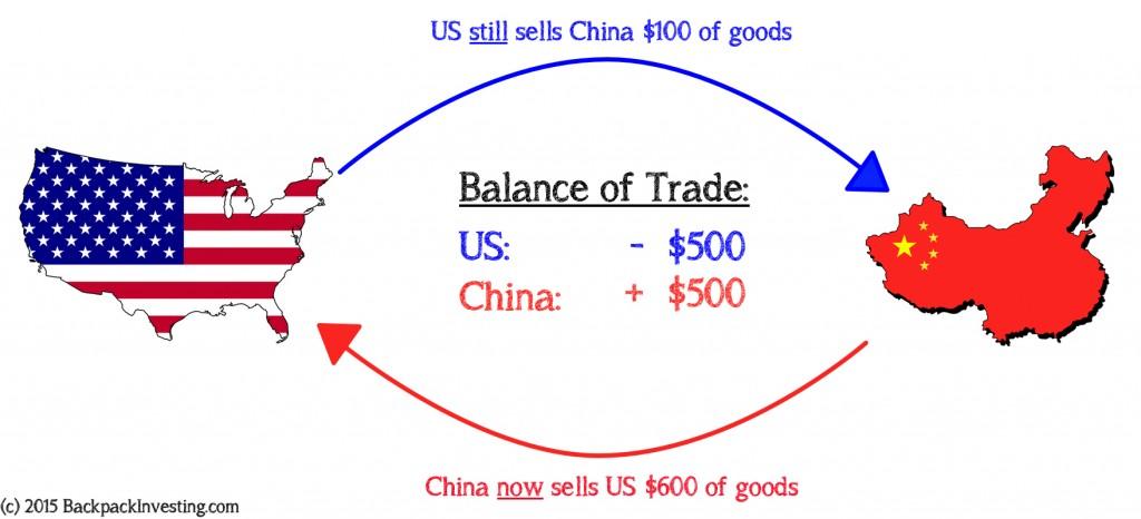 Balance of Trade - Scenario 3