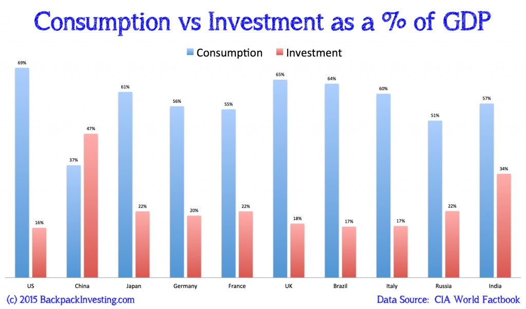 Consumption vs Investment