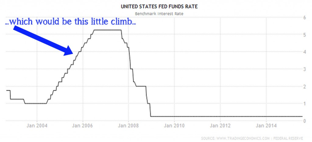 Fed Rate hike (2004 to 2007)