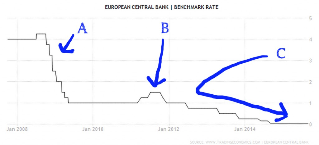 ECB rates (2007 to 2015)
