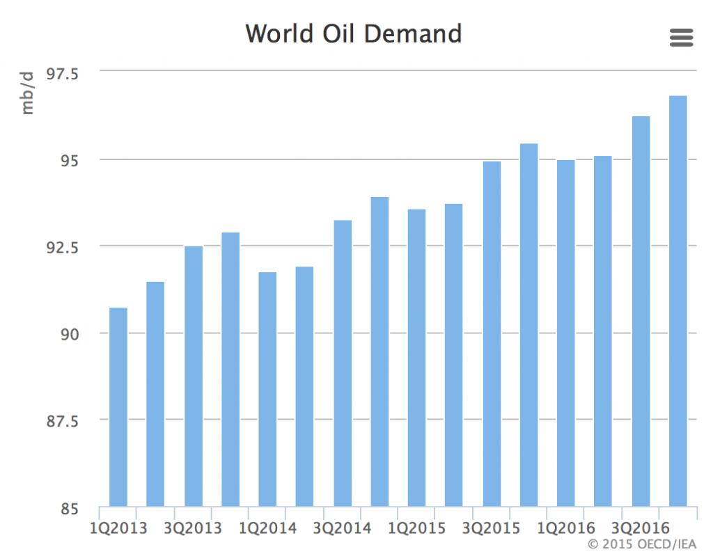 Oil 01 - Global Demand
