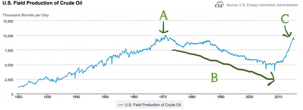 Oil 02 - US Production 2