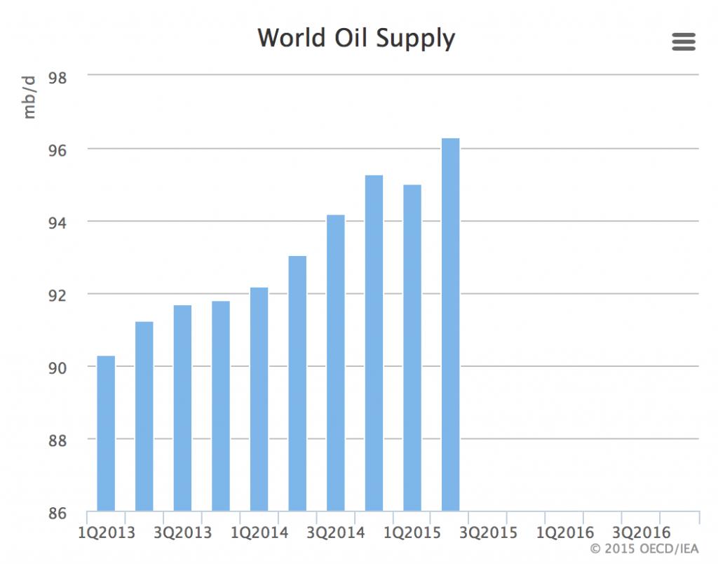 Oil 03 - Global Supply