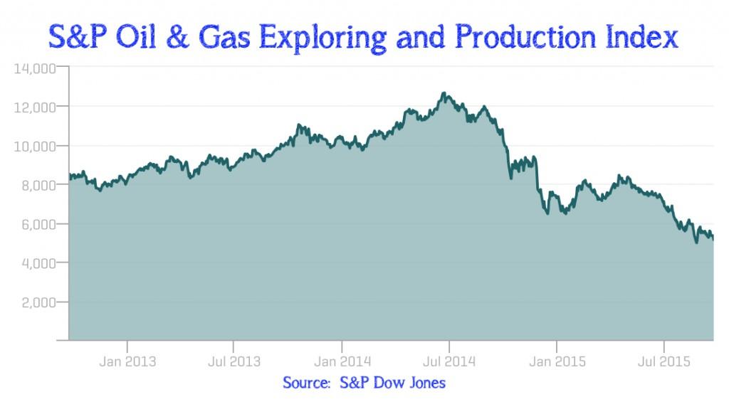 Oil 08 - S&P index