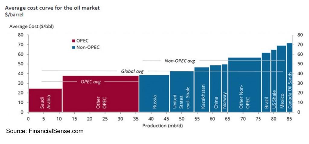 Oil 09 - Marginal cost
